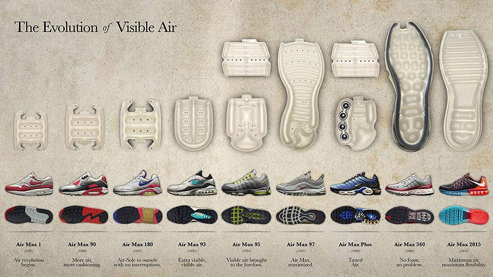 Luchtige Nike Air Max. Sneakers met techniek Purchaze